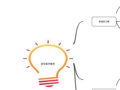 思维导图1 幻灯片制作软件