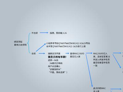 注冊流程數據庫