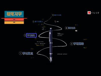 千文习字班暑假班家长会 幻灯片制作软件