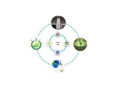 自然资源初探 幻灯片制作软件
