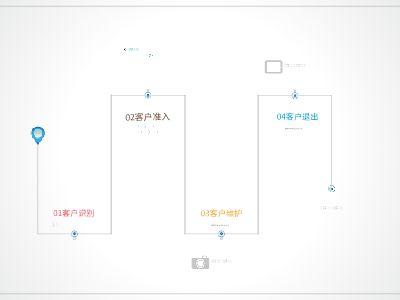 客户准入流程 幻灯片制作软件