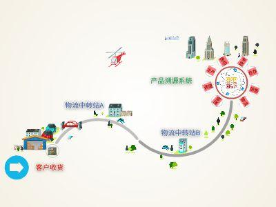 HFCC产品溯源系统演示 幻灯片制作软件