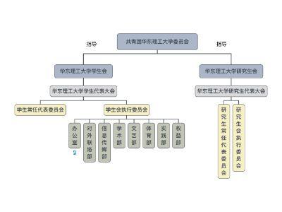 华东理工大学学生会办公室职能简介 幻灯片制作软件