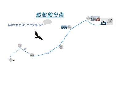 船舶PPT    袁林   幻灯片制作软件