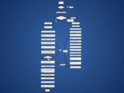 Kaizen Flow Chart 幻灯片制作软件