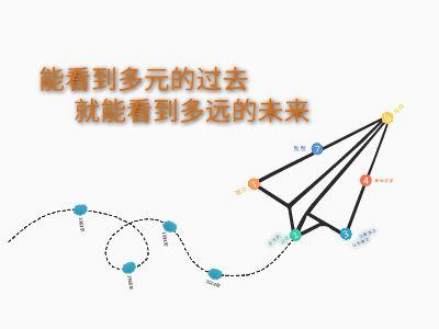 华东团课 幻灯片制作软件