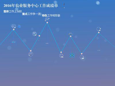 苏家作乡农业服务中2016年成绩单 幻灯片制作软件