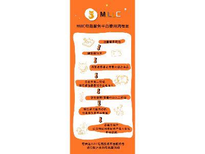 millc演示图