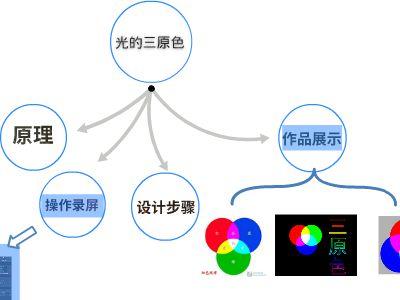光的三原色Focusky 幻灯片制作软件