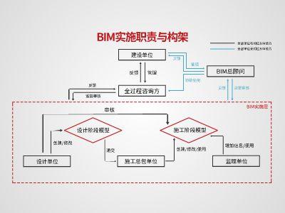 BIM各方职责与构架 幻灯片制作软件