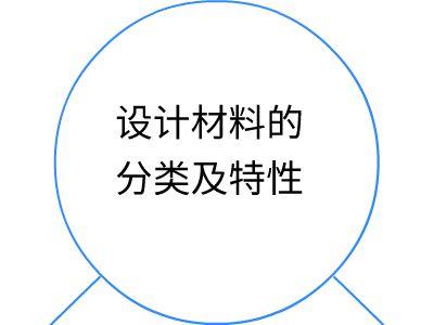 设计材料的分类与特性 幻灯片制作软件