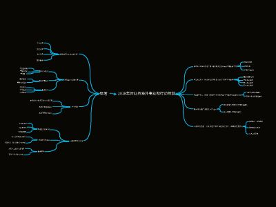 mind map 幻灯片制作软件