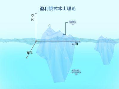 盈利模式冰山理论 幻灯片制作软件