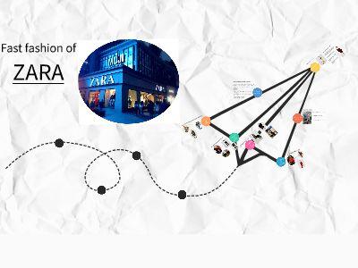 ZARA presentation 幻灯片制作软件
