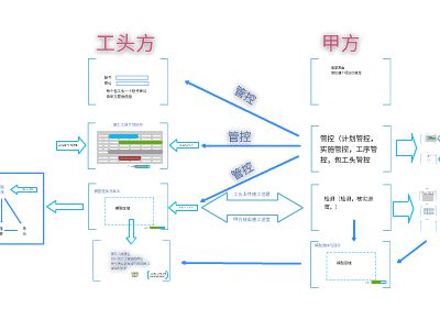 朗诗进度管控 幻灯片制作软件