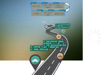 客户经理4级工作流程 幻灯片制作软件