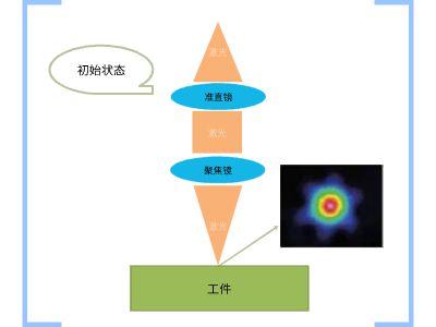 聚焦鏡污染影響說明 幻燈片制作軟件