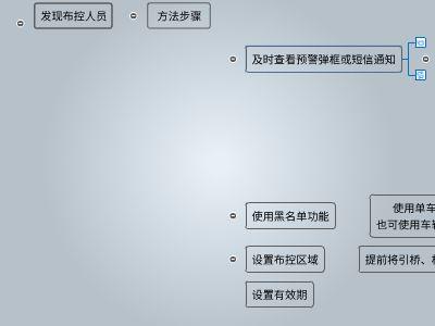 使用流程 幻灯片制作软件