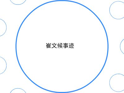崔文侯党员资料 PPT制作软件