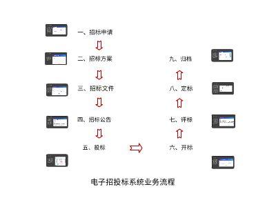 電招流程v30 幻燈片制作軟件