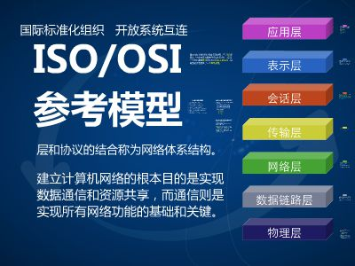 3.2 ISO-OSI参考模型 幻灯片制作软件